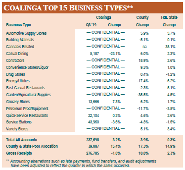 Chart breaking down top 15 business types
